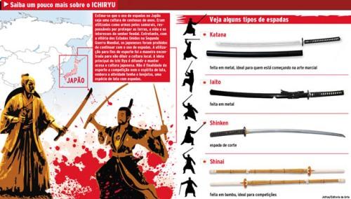 Arte feita para o Expresso Popular sobre a duferença entre as espadas japonesas